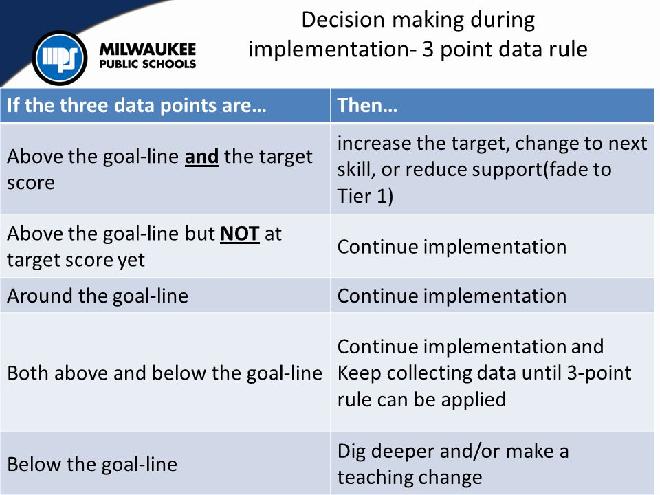 Decision making during implementation- 3 point data rule If the three data points are…Then… Above the goal-line and the target score increase the targ
