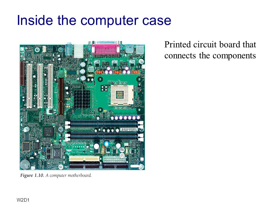 W2D1 Inside the computer case Printed circuit board that connects the components