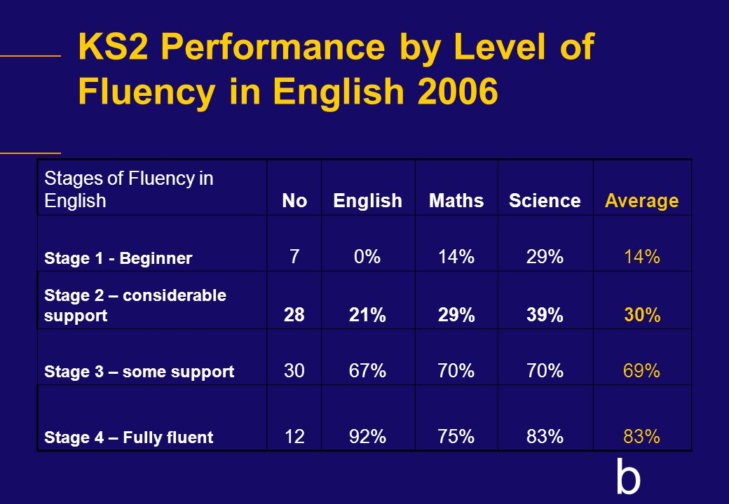 b KS2 Performance by Level of Fluency in English 2006 Stages of Fluency in English NoEnglishMathsScienceAverage Stage 1 - Beginner 70%14%29%14% Stage 2 – considerable support 2821%29%39%30% Stage 3 – some support 3067%70% 69% Stage 4 – Fully fluent 1292%75%83%