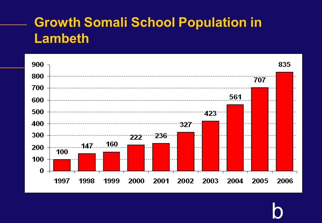 b Conclusion- Phase 1 Research activities The total Somali population in Lambeth schools has increased by from 100 in 1997 to 835 in 2006 (880% increase).