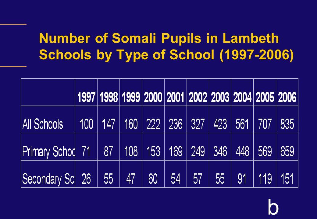 b English fluency of Somali pupils 835 Somali pupils in Lambeth schools.
