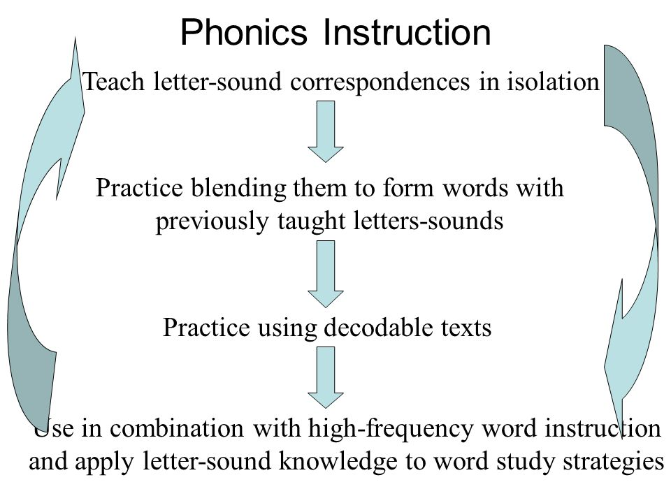 Phonics Instruction Teach letter-sound correspondences in isolation Practice blending them to form words with previously taught letters-sounds Practice using decodable texts Use in combination with high-frequency word instruction and apply letter-sound knowledge to word study strategies