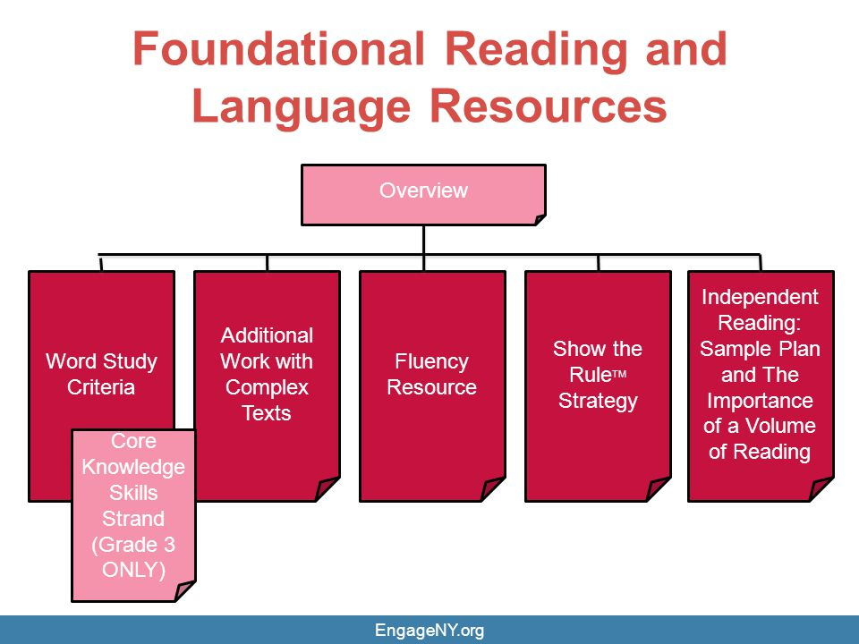Foundational Reading and Language Resources Word Study Criteria Overview Independent Reading: Sample Plan and The Importance of a Volume of Reading Sh