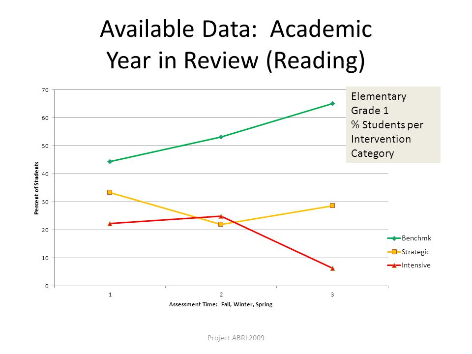 Available Data: Academic Year in Review (Reading) Project ABRI 2009 Elementary Grade 1 % Students per Intervention Category