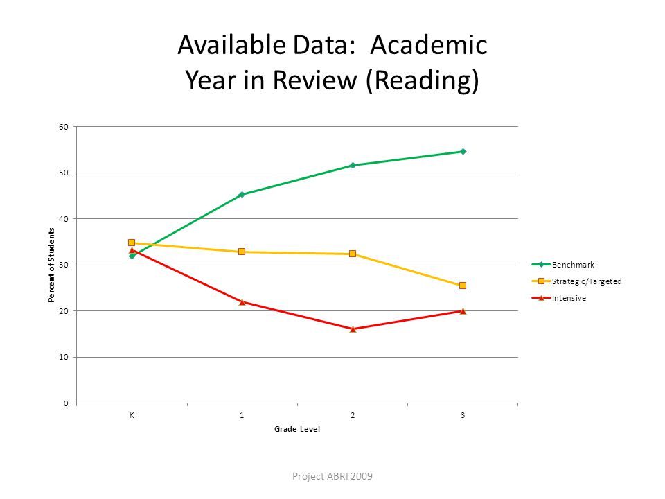 Available Data: Academic Year in Review (Reading) Project ABRI 2009