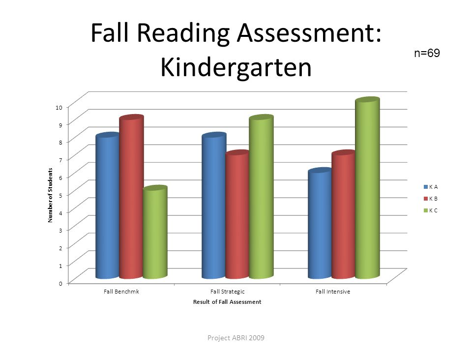 Fall Reading Assessment: Kindergarten Project ABRI 2009 n=69
