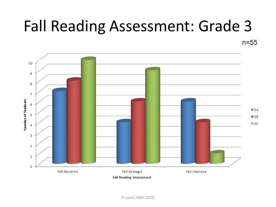 Fall Reading Assessment: Grade 3 Project ABRI 2009 n=55