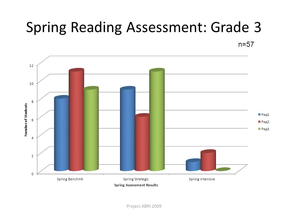 Spring Reading Assessment: Grade 3 Project ABRI 2009 n=57