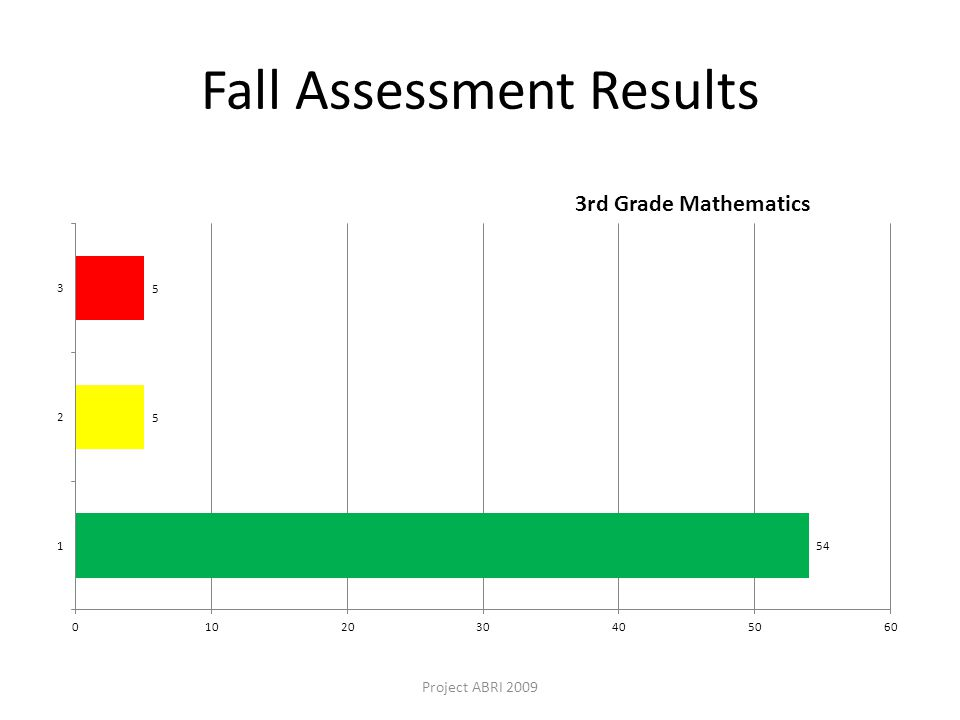 Fall Assessment Results Project ABRI 2009