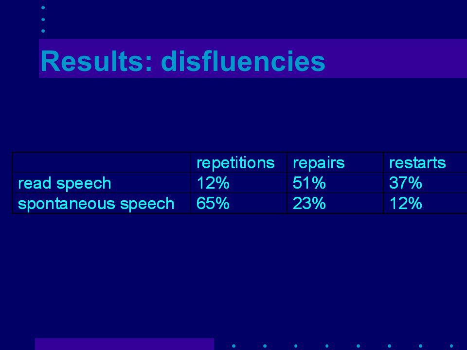 Results: disfluencies