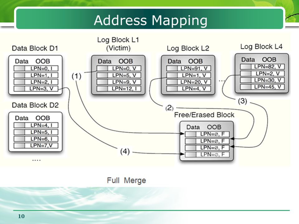 10 Address Mapping Hybrid FTL Scheme  DBA: store user data (block-level mapping)  LBA: store overwriting data (page-level mapping)