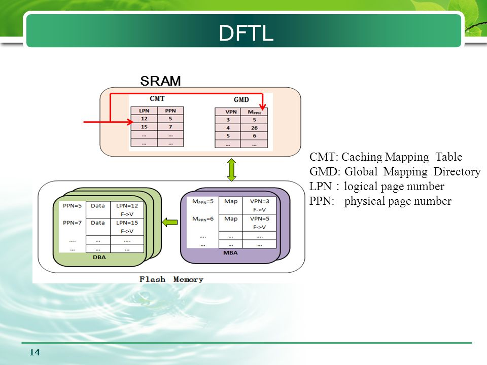 DFTL 14 SRAM CMT: Caching Mapping Table GMD: Global Mapping Directory LPN : logical page number PPN: physical page number