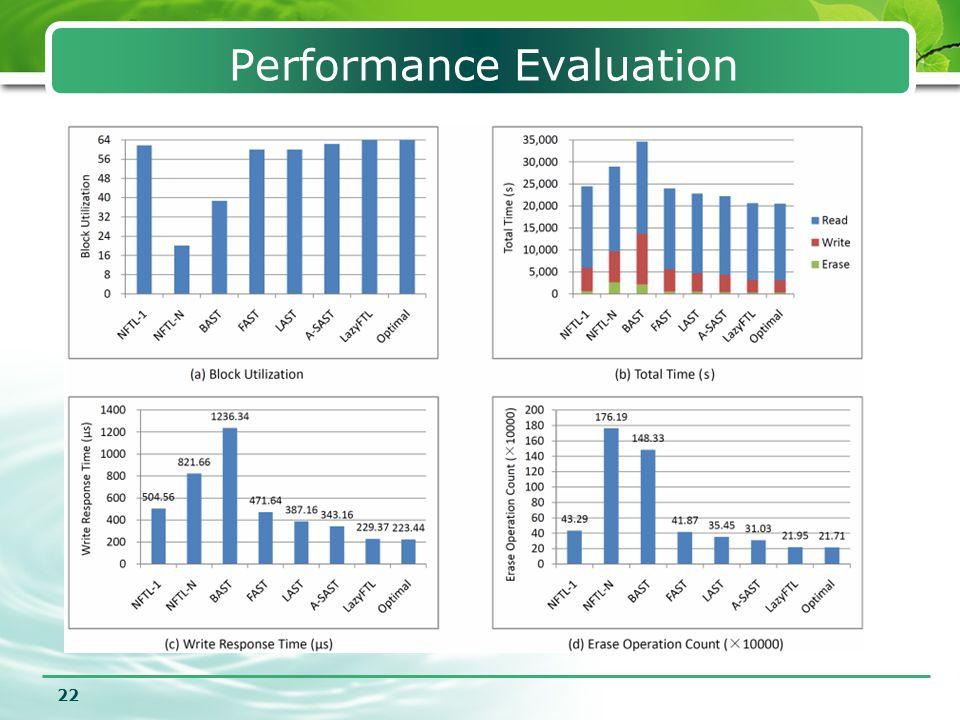 22 Performance Evaluation