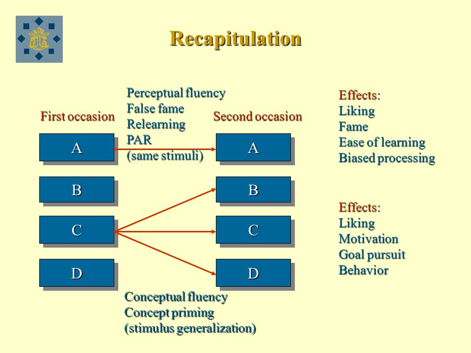 Recapitulation AA BB CC DD AA BB CC DD Perceptual fluency False fame RelearningPAR (same stimuli) Conceptual fluency Concept priming (stimulus generalization) Effects: LikingFame Ease of learning Biased processing Effects: LikingMotivation Goal pursuit Behavior First occasion Second occasion