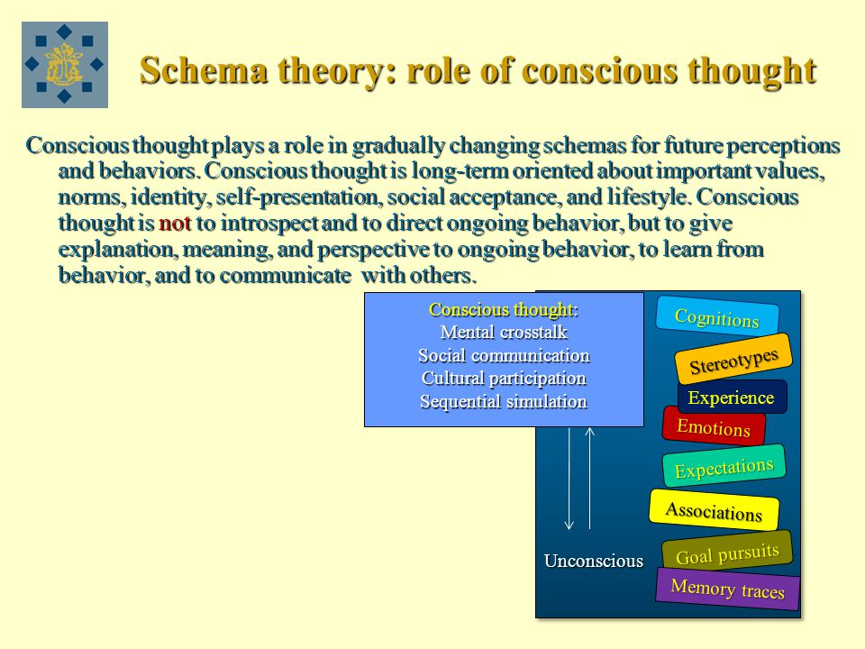 Schema theory: role of conscious thought Conscious thought plays a role in gradually changing schemas for future perceptions and behaviors.