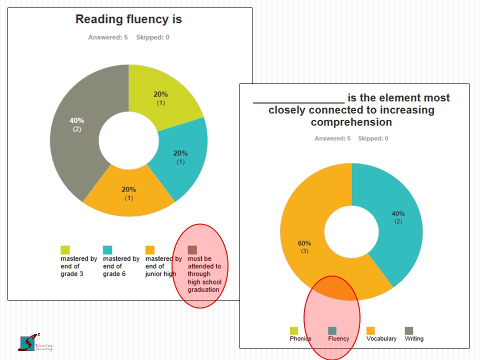 Dimensions of Reading  Phonemic Awareness  Phonics  Fluency  Vocabulary  Comprehension  Motivation
