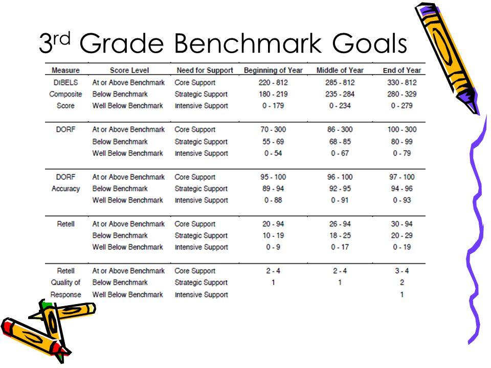 3 rd Grade Benchmark Goals