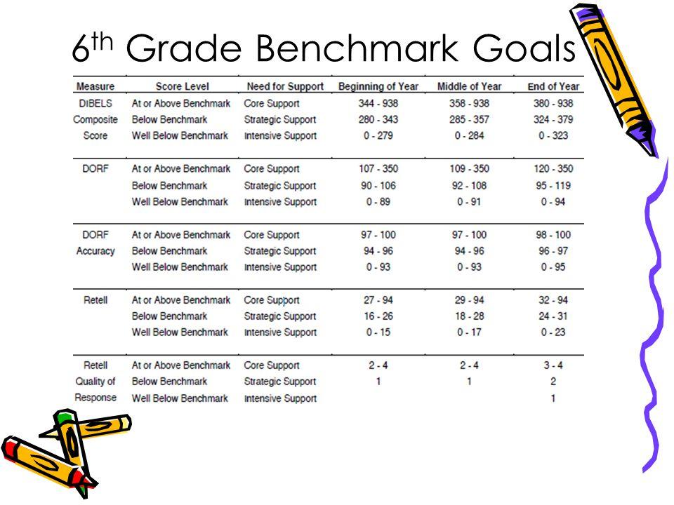 6 th Grade Benchmark Goals