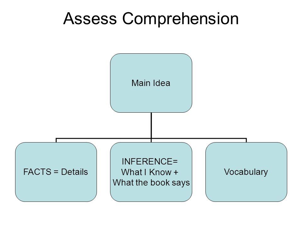 Assess Comprehension Main Idea FACTS= Details INFERENCE= What I Know + What the book says Vocabulary