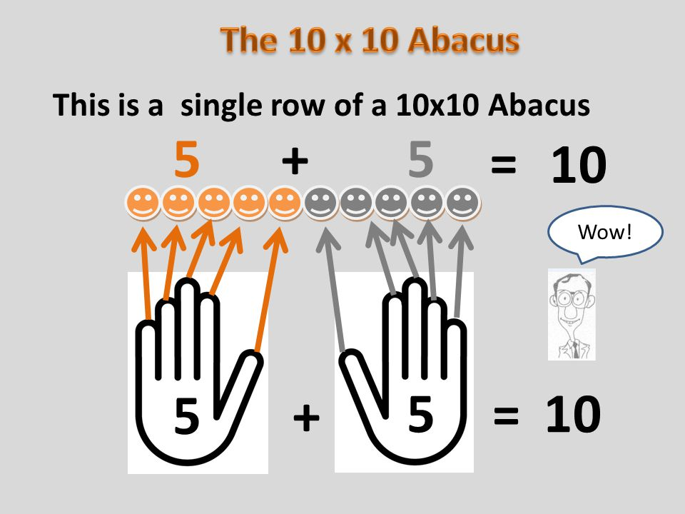This is a single row of a 10x10 Abacus 5 5 5 5 10 + = + = Wow!