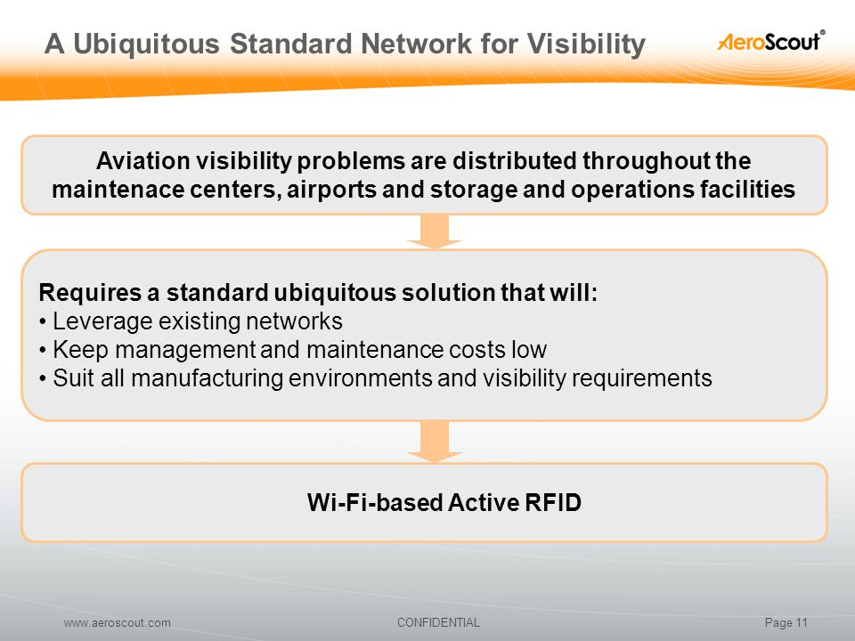 Page 11CONFIDENTIALwww.aeroscout.com A Ubiquitous Standard Network for Visibility Aviation visibility problems are distributed throughout the maintena