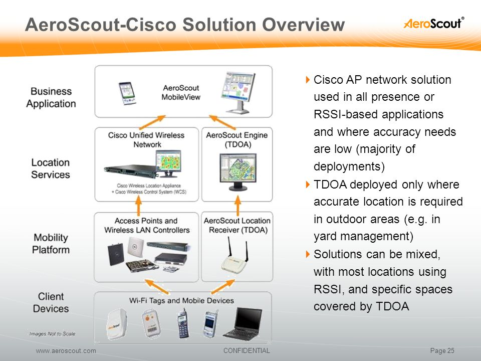 Page 25CONFIDENTIALwww.aeroscout.com AeroScout-Cisco Solution Overview  Cisco AP network solution used in all presence or RSSI-based applications and