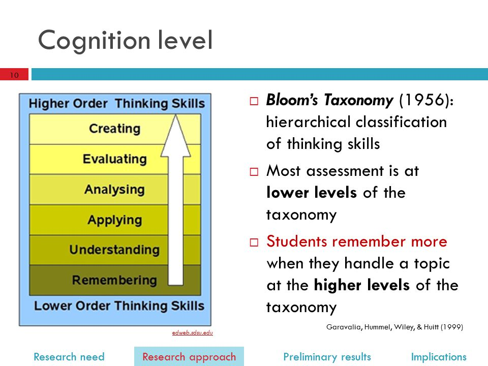 Research need Research approach Preliminary results Implications Cognition level  Bloom's Taxonomy (1956): hierarchical classification of thinking skills  Most assessment is at lower levels of the taxonomy  Students remember more when they handle a topic at the higher levels of the taxonomy Garavalia, Hummel, Wiley, & Huitt (1999) 10 Research approach edweb.sdsu.edu