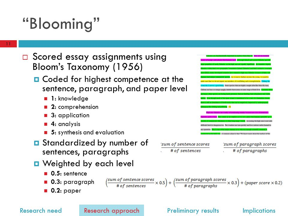 Research need Research approach Preliminary results Implications Blooming  Scored essay assignments using Bloom's Taxonomy (1956)  Coded for highest competence at the sentence, paragraph, and paper level 1: knowledge 2: comprehension 3: application 4: analysis 5: synthesis and evaluation  Standardized by number of sentences, paragraphs  Weighted by each level 0.5: sentence 0.3: paragraph 0.2: paper 11 Research approach