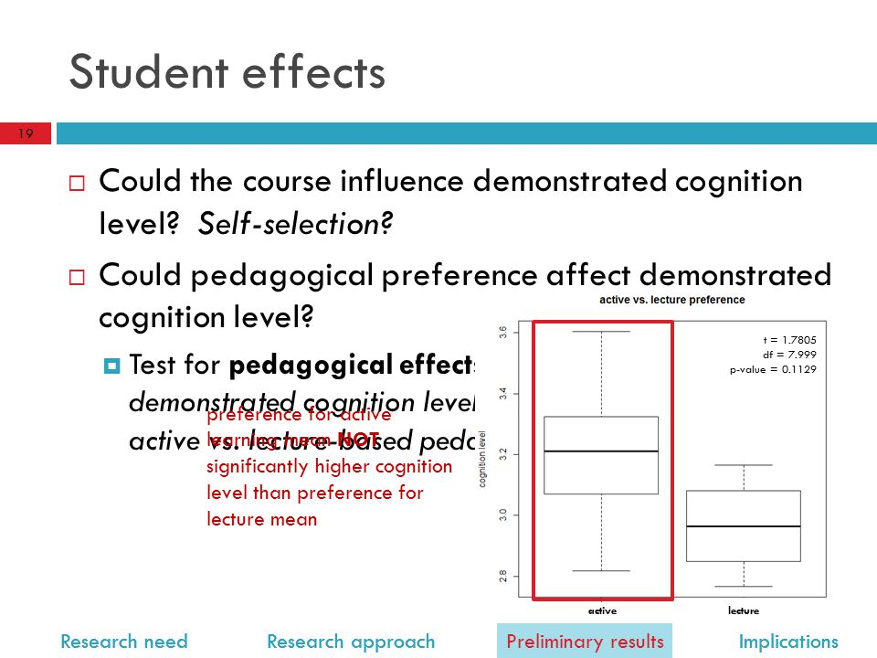 Research need Research approach Preliminary results Implications Student effects  Could the course influence demonstrated cognition level.
