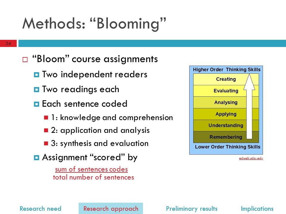 Research need Research approach Preliminary results Implications Methods: Blooming  Bloom course assignments  Two independent readers  Two readings each  Each sentence coded 1: knowledge and comprehension 2: application and analysis 3: synthesis and evaluation  Assignment scored by edweb.sdsu.edu sum of sentences codes total number of sentences 24 Research approach