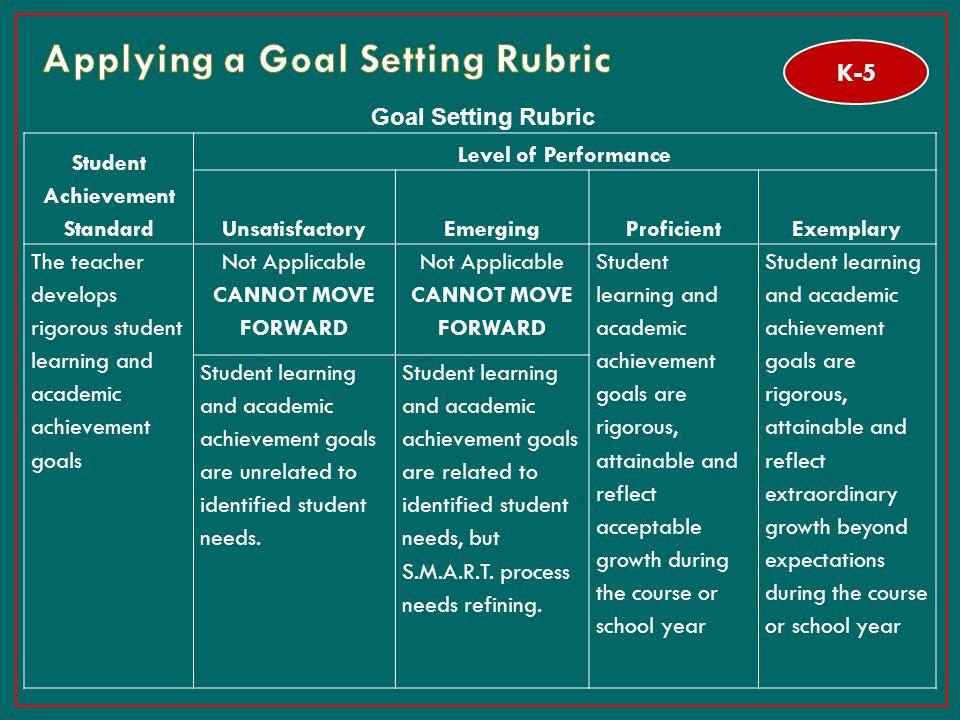 24 Goal Setting Rubric Student Achievement Standard Level of Performance UnsatisfactoryEmergingProficientExemplary The teacher develops rigorous stude