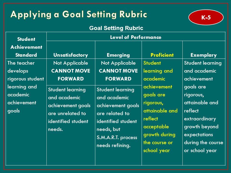 29 Goal Setting Rubric Student Achievement Standard Level of Performance UnsatisfactoryEmergingProficientExemplary The teacher develops rigorous stude