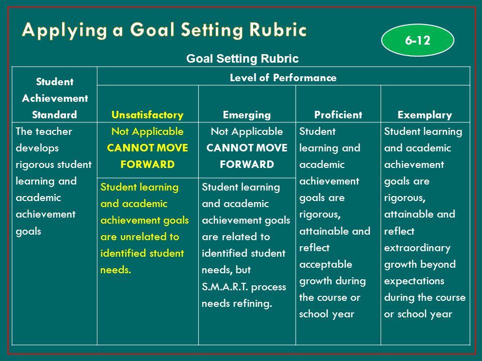 31 Goal Setting Rubric Student Achievement Standard Level of Performance UnsatisfactoryEmergingProficientExemplary The teacher develops rigorous stude