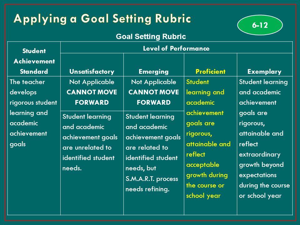 33 Goal Setting Rubric Student Achievement Standard Level of Performance UnsatisfactoryEmergingProficientExemplary The teacher develops rigorous stude