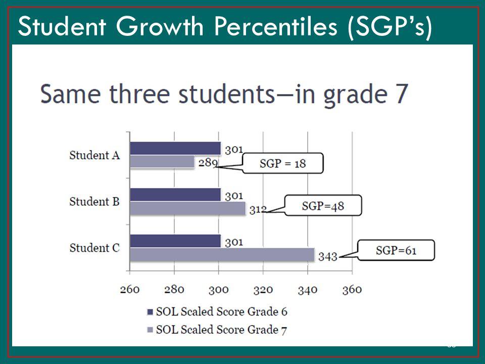 36 Student Growth Percentiles (SGP's)