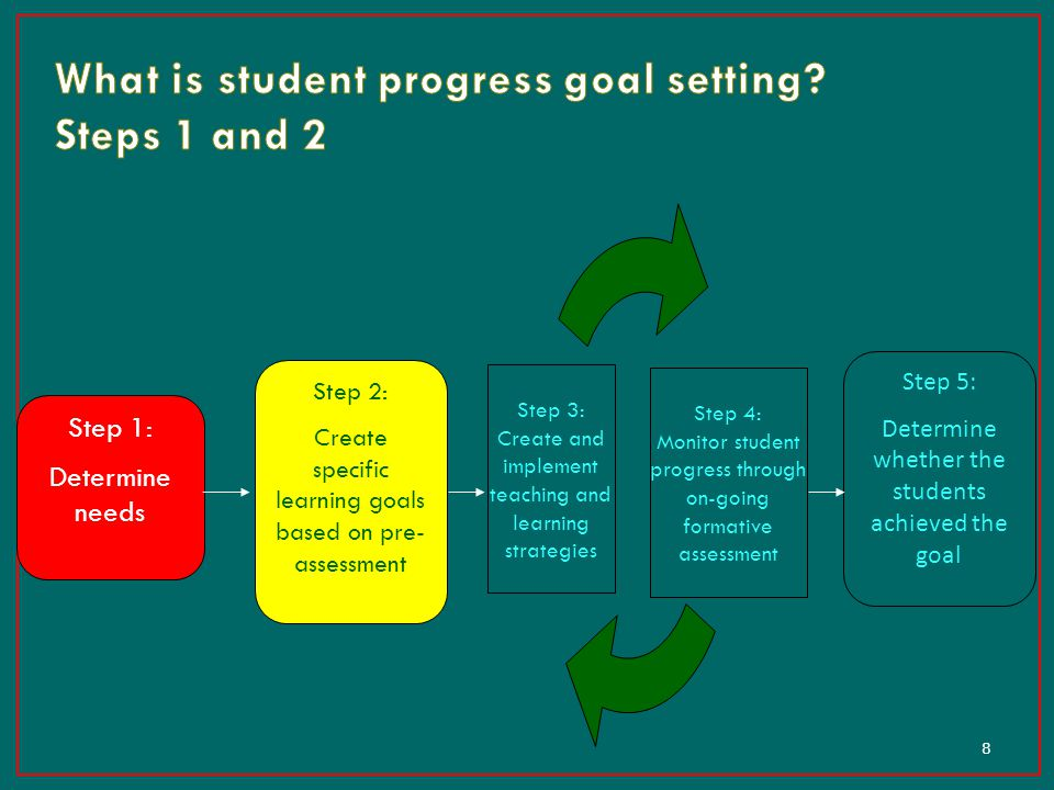 8 Step 1: Determine needs Step 2: Create specific learning goals based on pre- assessment Step 4: Monitor student progress through on-going formative
