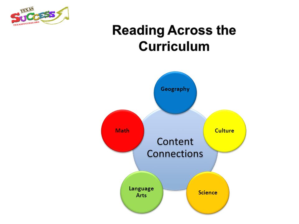 Content Connections Geography CultureScience Language Arts Math