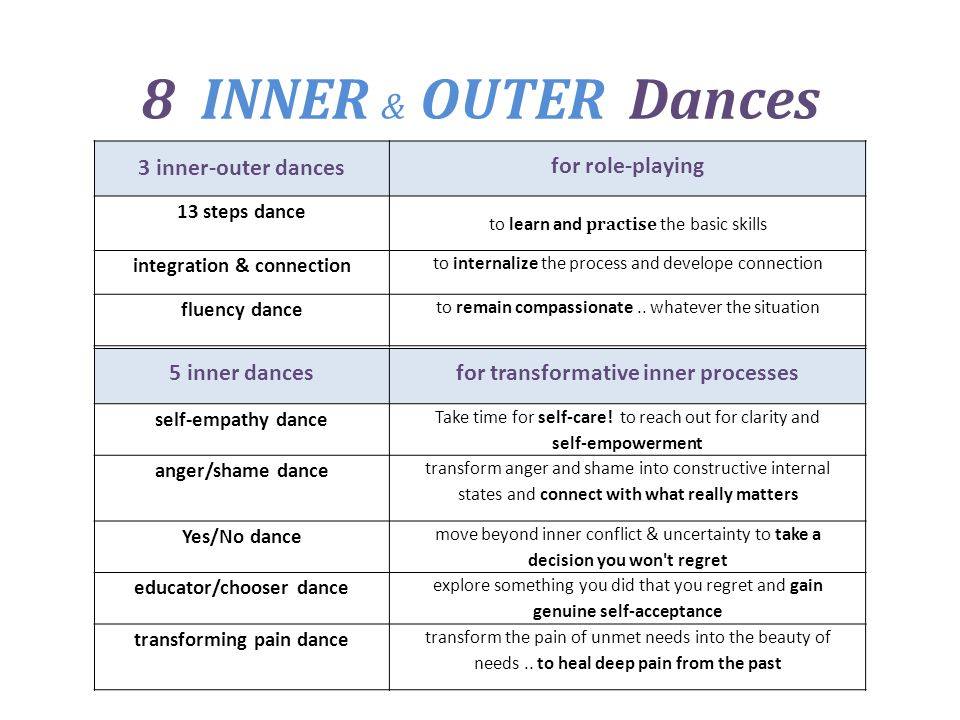 8 INNER & OUTER Dances 3 inner-outer dances for role-playing 13 steps dance to learn and practise the basic skills integration & connection to internalize the process and develope connection fluency dance to remain compassionate..