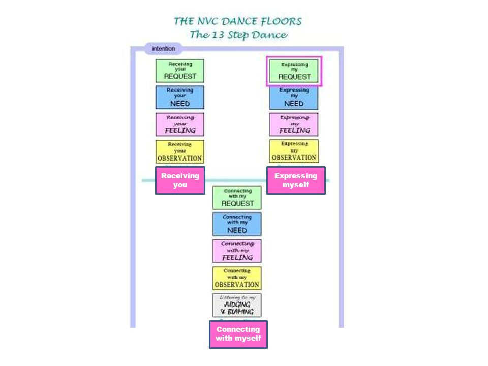 How to use the Dance Floor 1 Learn how NVC works in a conversation Practice the 13 basic steps of NVC Transform judgments into need-based awareness.