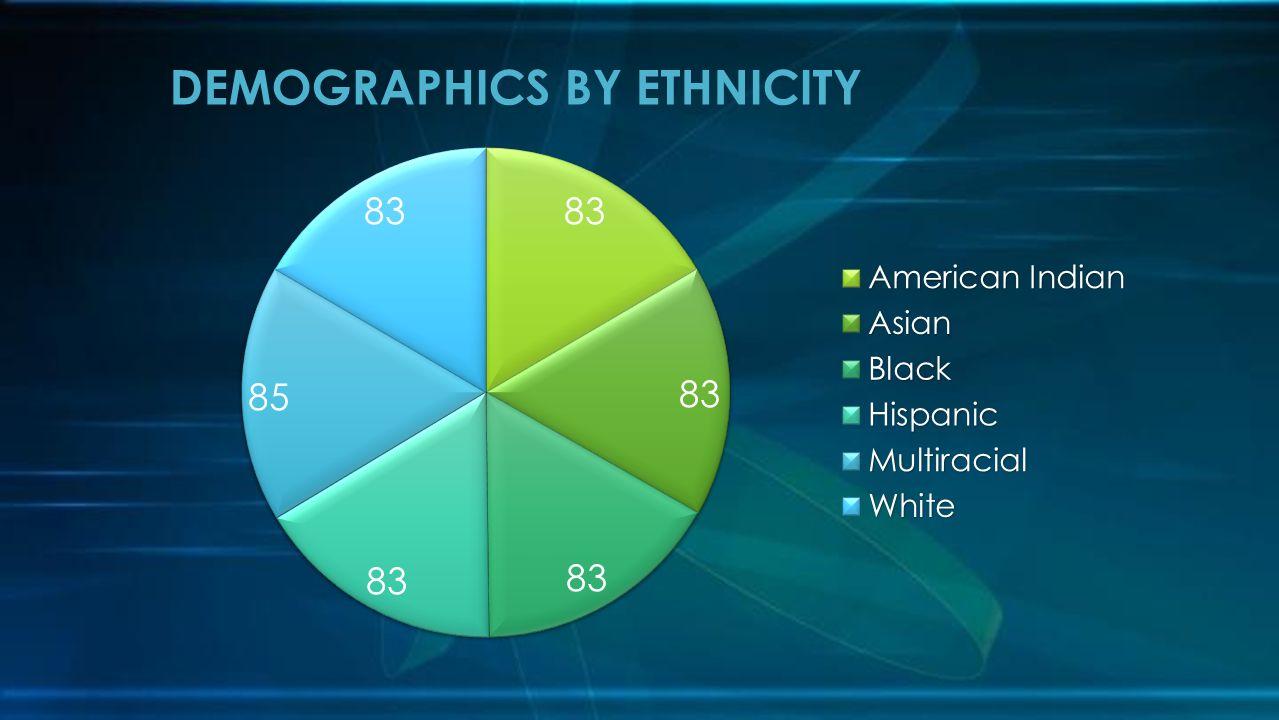 DEMOGRAPHICS BY ETHNICITY