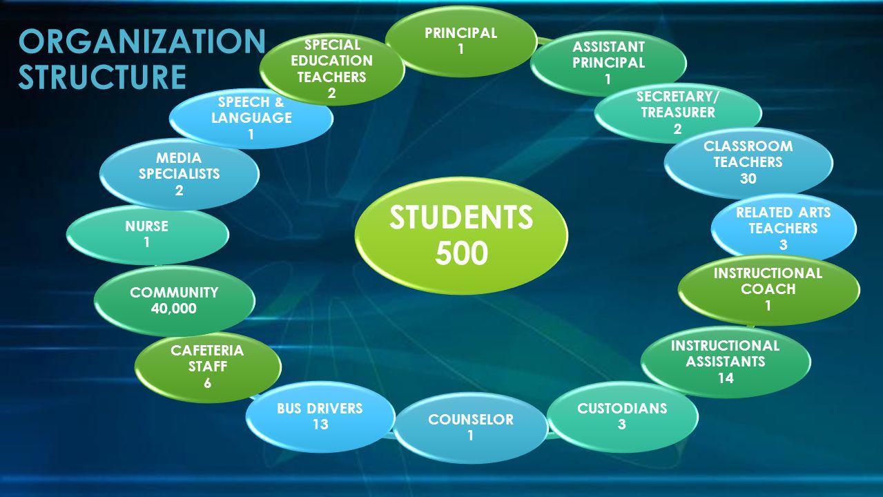 ORGANIZATION STRUCTURE STUDENTS 500 PRINCIPAL 1 ASSISTANT PRINCIPAL 1 SECRETARY/ TREASURER 2 CLASSROOM TEACHERS 30 RELATED ARTS TEACHERS 3 INSTRUCTION