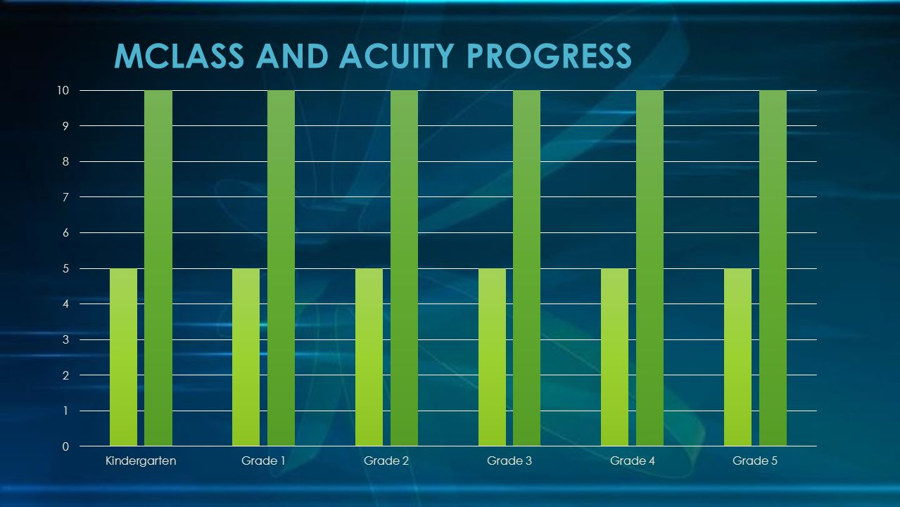 MCLASS AND ACUITY PROGRESS