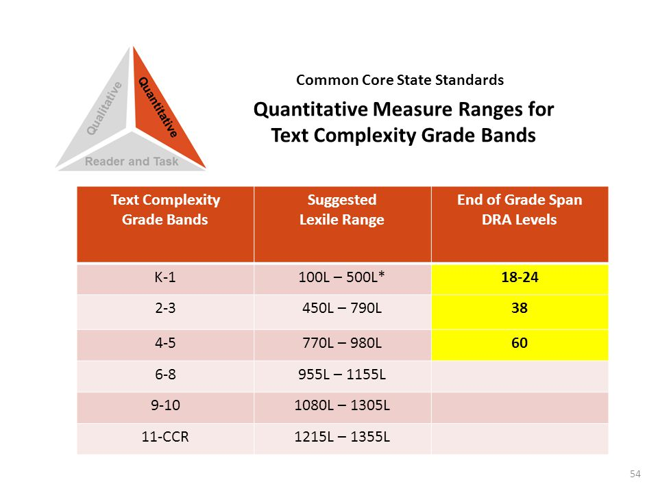 Text Complexity Grade Bands Suggested Lexile Range End of Grade Span DRA Levels K-1100L – 500L*18-24 2-3450L – 790L38 4-5770L – 980L60 6-8955L – 1155L 9-101080L – 1305L 11-CCR1215L – 1355L Quantitative Measure Ranges for Text Complexity Grade Bands Common Core State Standards 54