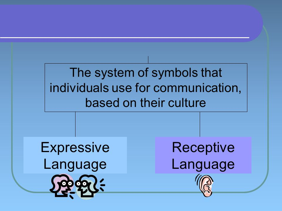 The system of symbols that individuals use for communication, based on their culture Expressive Language Receptive Language
