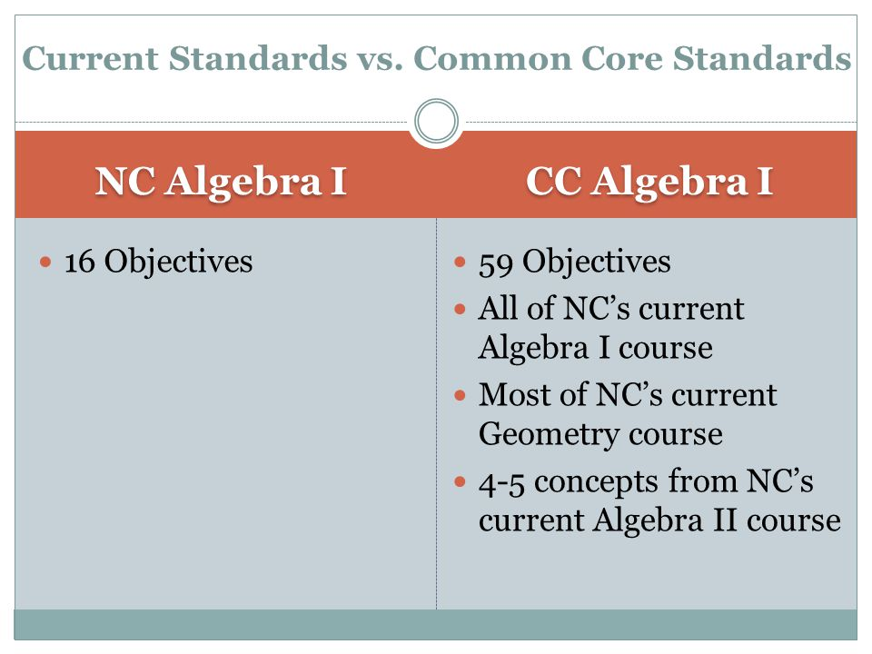 NC Algebra I CC Algebra I 16 Objectives 59 Objectives All of NC's current Algebra I course Most of NC's current Geometry course 4-5 concepts from NC's current Algebra II course Current Standards vs.