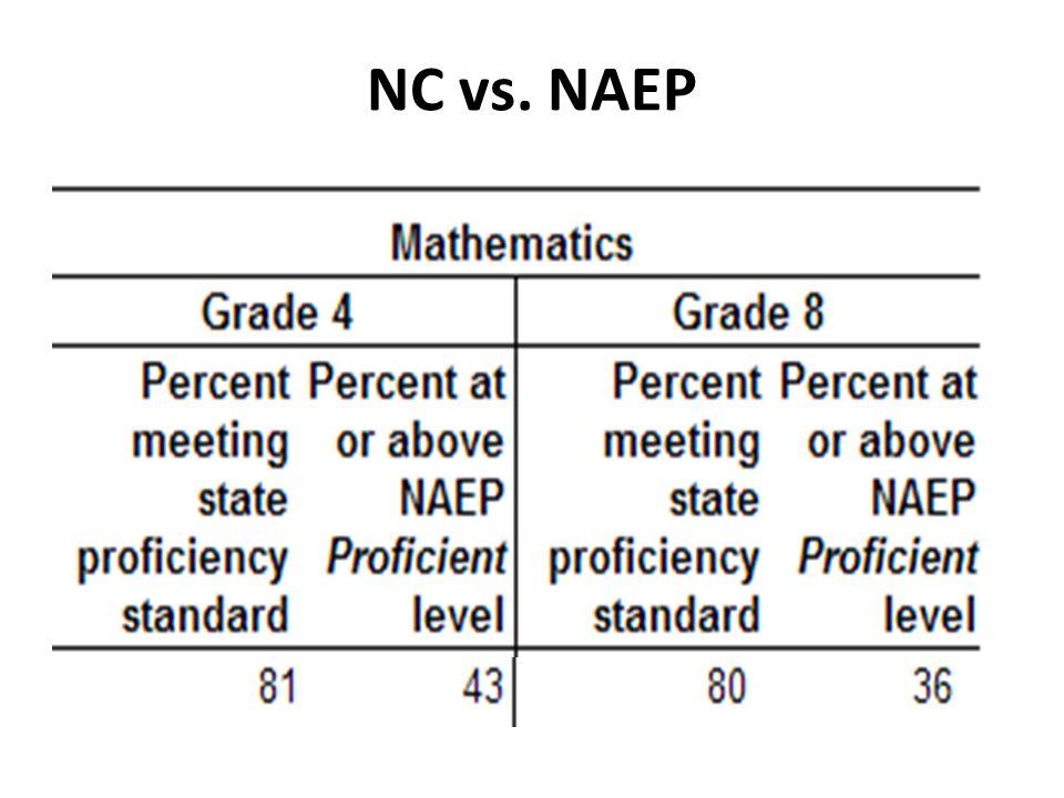 NC vs. NAEP