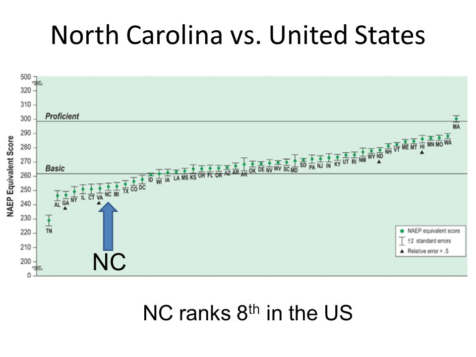 North Carolina vs. United States NC NC ranks 8 th in the US