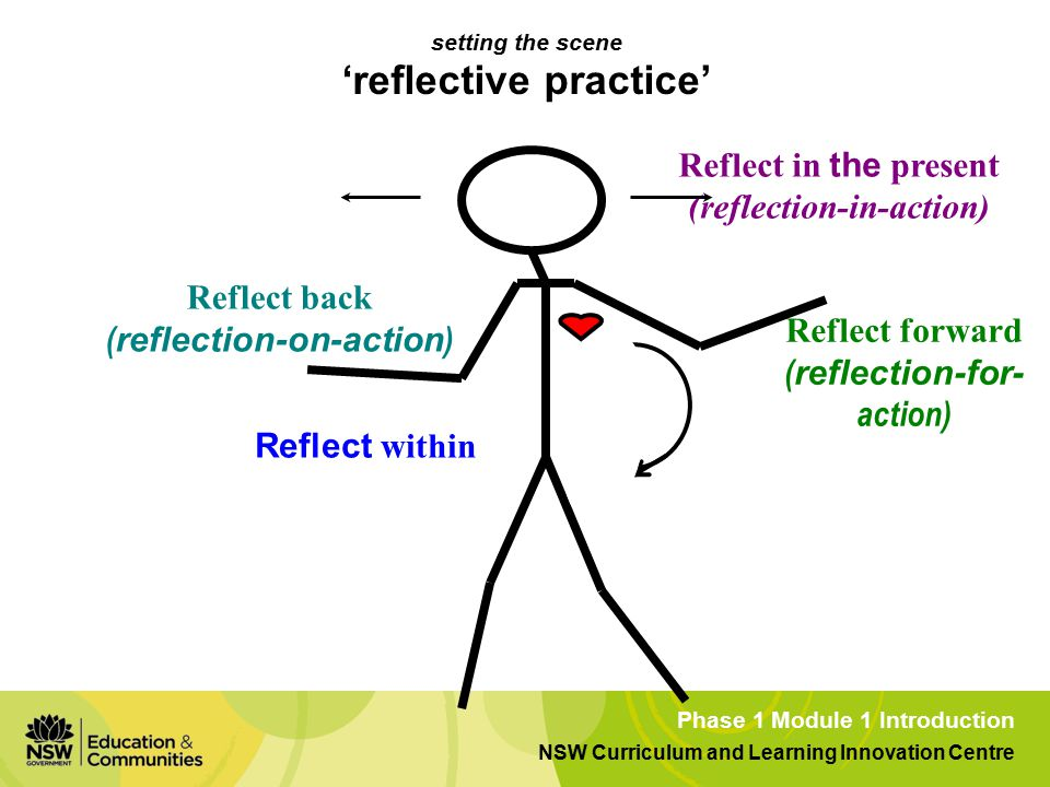 Phase 1 Module 1 Introduction NSW Curriculum and Learning Innovation Centre Reflect in the present (reflection-in-action) Reflect forward ( reflection-for- action) Reflect within Reflect back ( reflection-on-action ) setting the scene 'reflective practice'