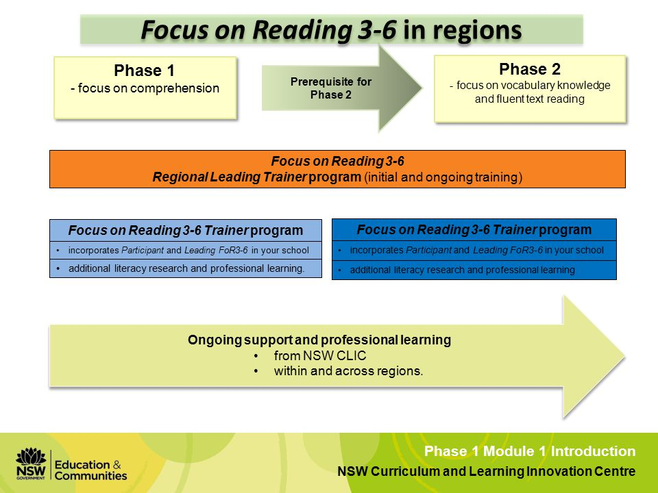 Phase 1 Module 1 Introduction NSW Curriculum and Learning Innovation Centre Prerequisite for Phase 2 Focus on Reading 3-6 Regional Leading Trainer program (initial and ongoing training) Phase 1 - focus on comprehension Phase 1 - focus on comprehension Focus on Reading 3-6 Trainer program incorporates Participant and Leading FoR3-6 in your school additional literacy research and professional learning.