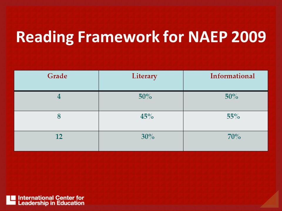 Grade Literary Informational 4 50% 8 45% 55% 12 30% 70% Reading Framework for NAEP 2009